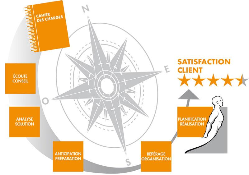 Avizo ou la garantie satisfaction client